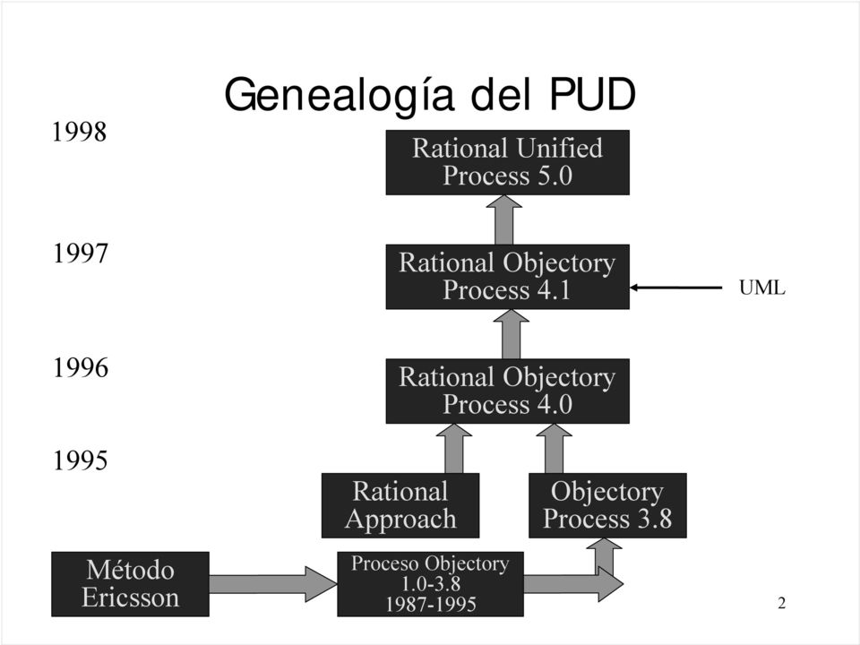1 UML 1996 Rational Objectory Process 4.