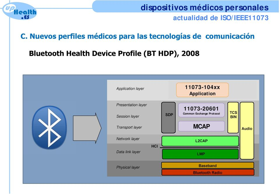 comunicación Bluetooth Device Profile (BT HDP),