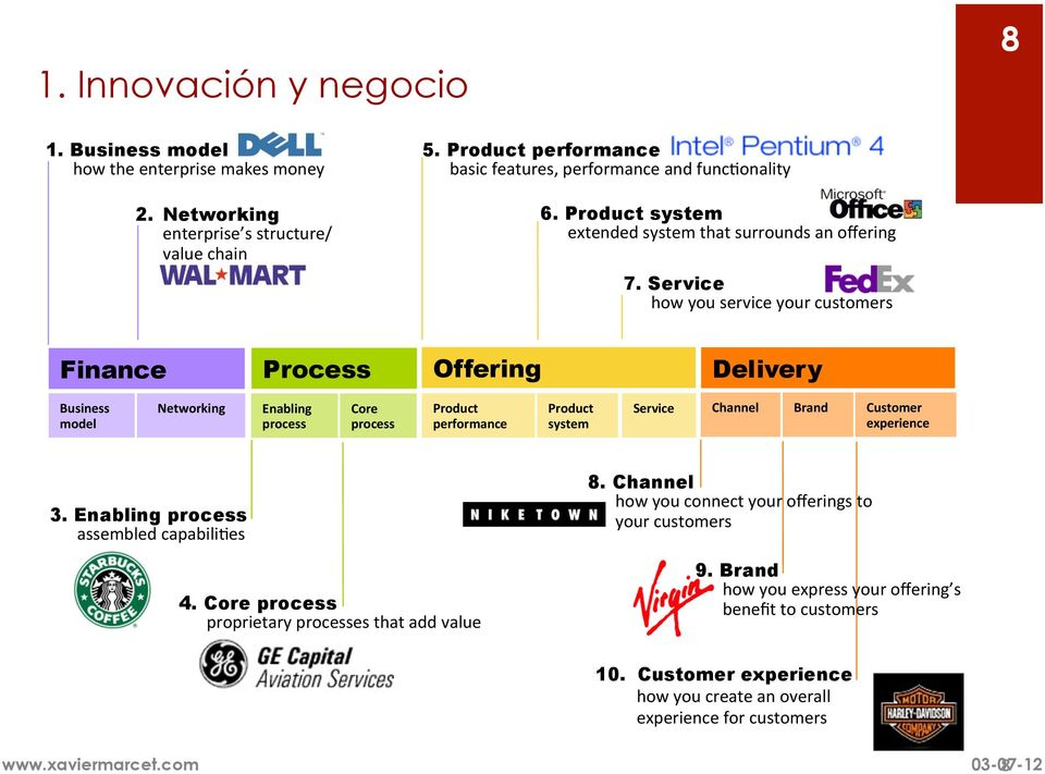 Offering Delivery Business model Networking Enabling process Core process Product performance Product system Service Channel Brand Customer experience 3.
