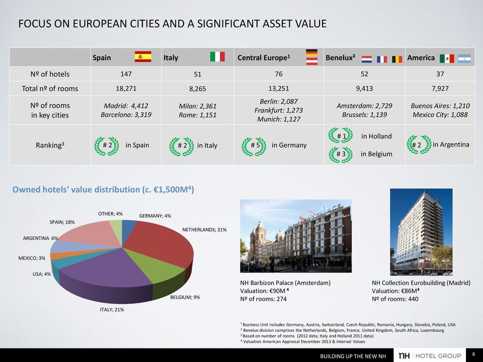 Spain # 2 in Italy # 5 in Germany # 1 in Holland # 3 in Belgium # 2 in Argentina Owned hotels value distribution (c.
