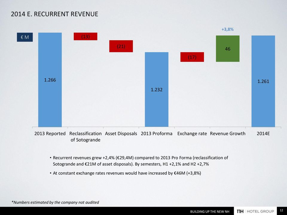 Recurrent revenues grew +2,4% ( 29,4M) compared to 2013 Pro Forma (reclassification of Sotogrande and 21M of asset
