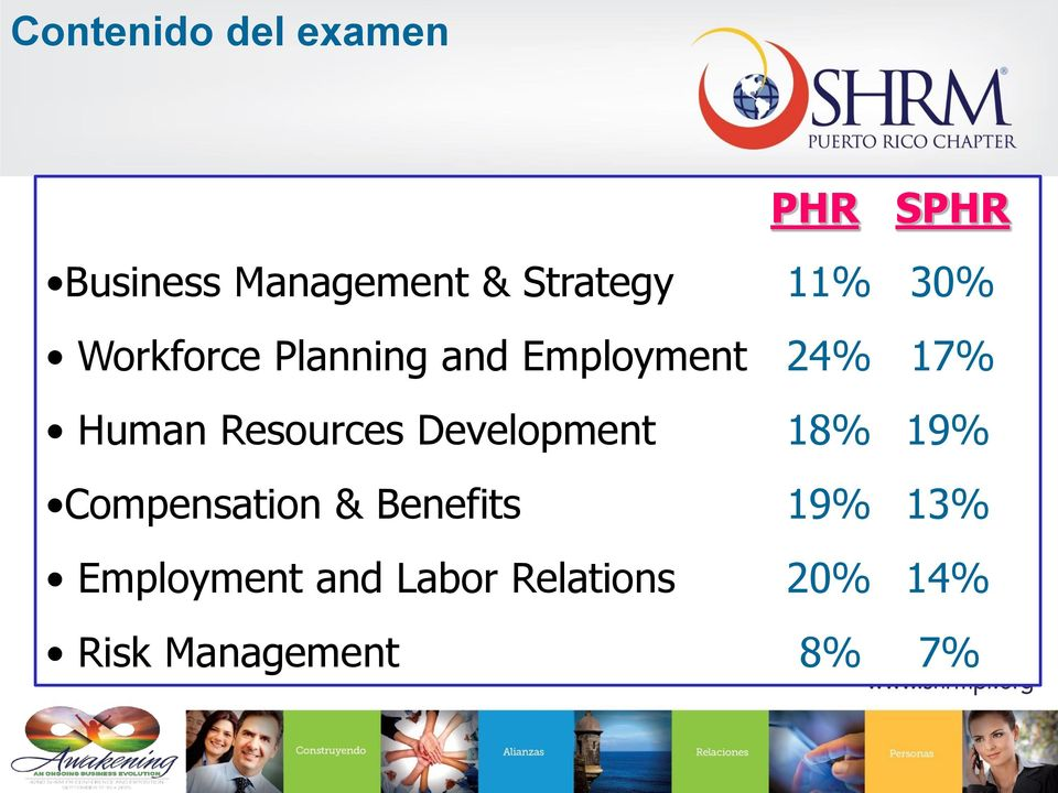 24% 17% Human Resources Development 18% 19% Compensation &