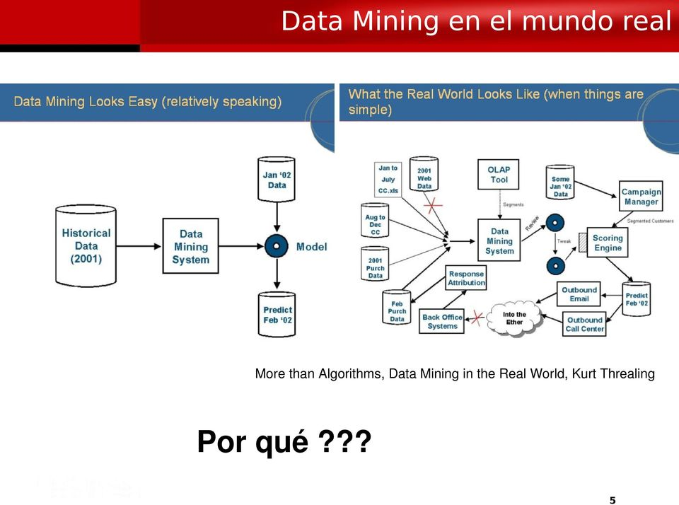 Data Mining in the Real