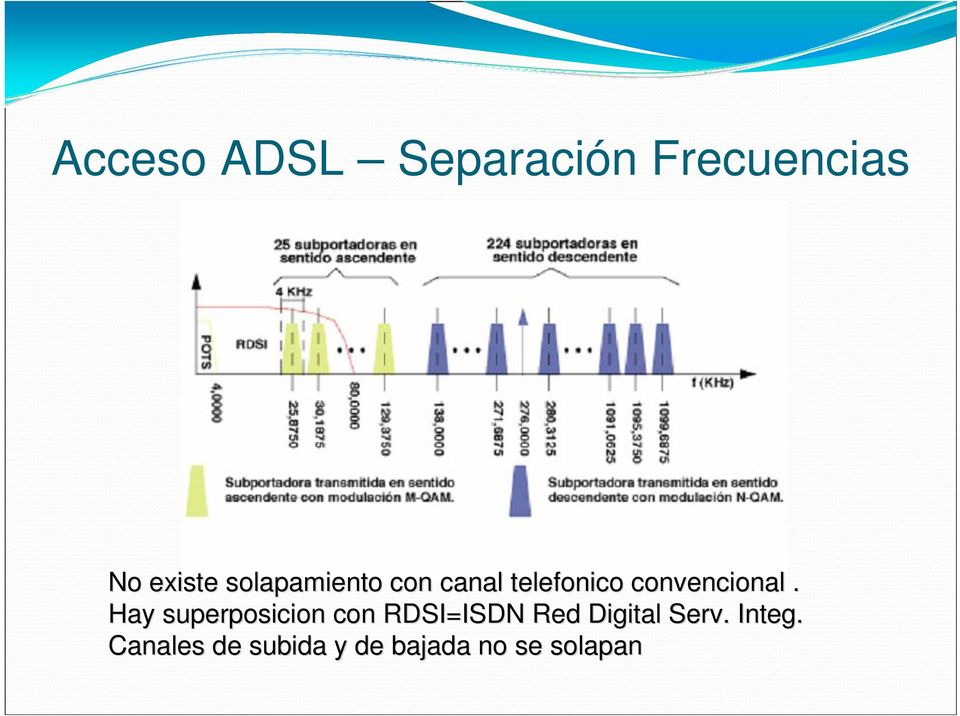 Hay superposicion con RDSI=ISDN Red Digital Serv.