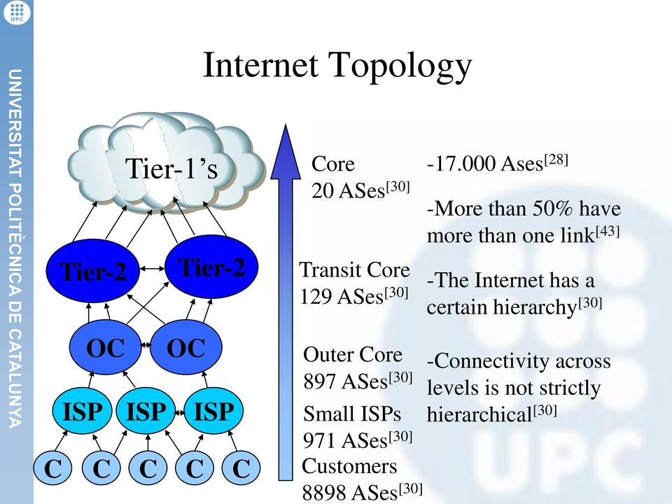Outer Core 897 ASes [30] Small ISPs 971 ASes [30] Customers 8898 ASes [30] -The Internet