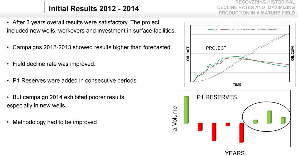 Campaigns 212-213 showed results higher than forecasted. PROJECT Field decline rate was improved.