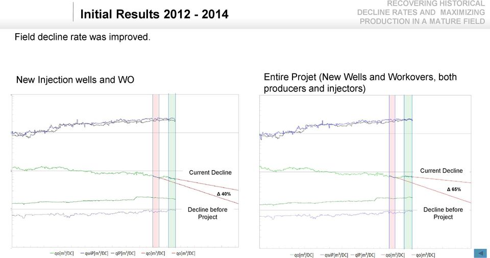 Workovers, both producers and injectors) Current Decline