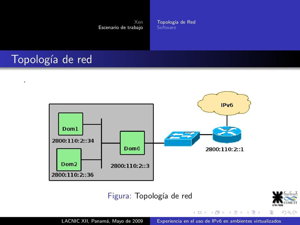 Red Software Topología