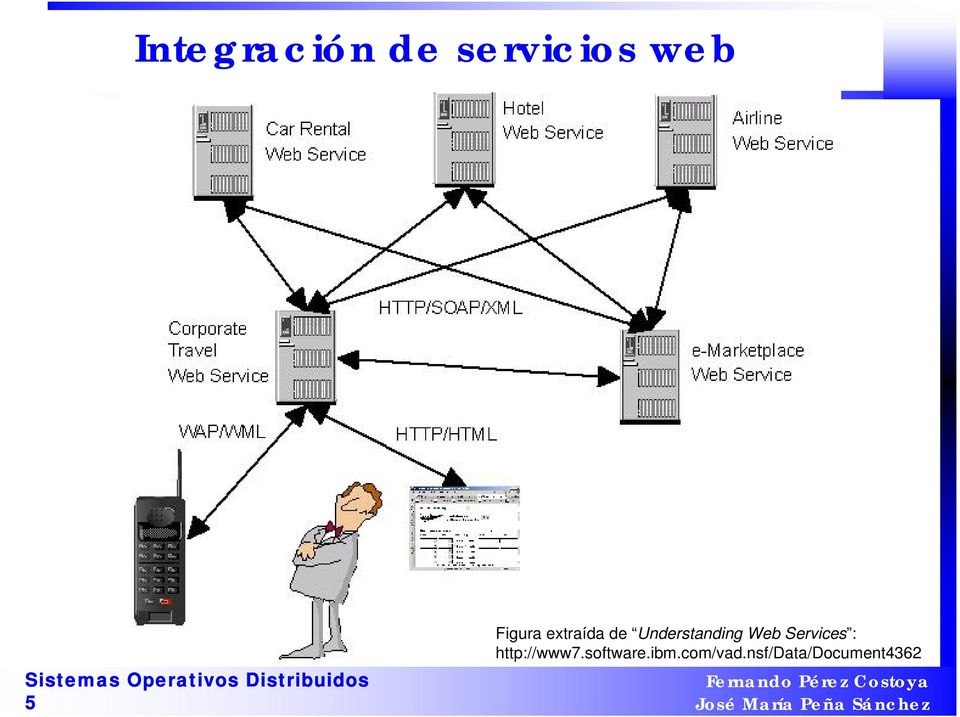 Web Services : http://www7.