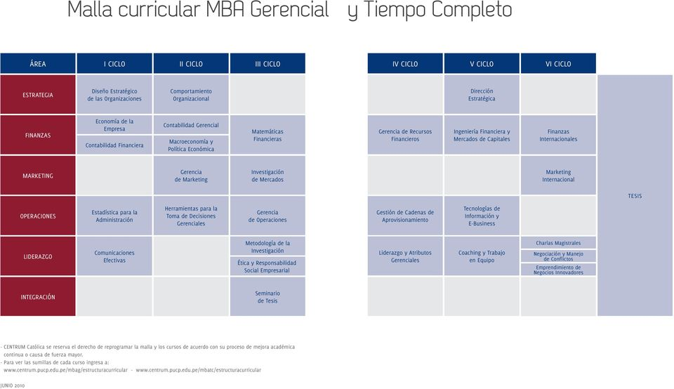 Financiera y Mercados de Capitales Finanzas Internacionales MARKETING Gerencia de Marketing Investigación de Mercados Marketing Internacional TESIS OPERACIONES Estadística para la Administración