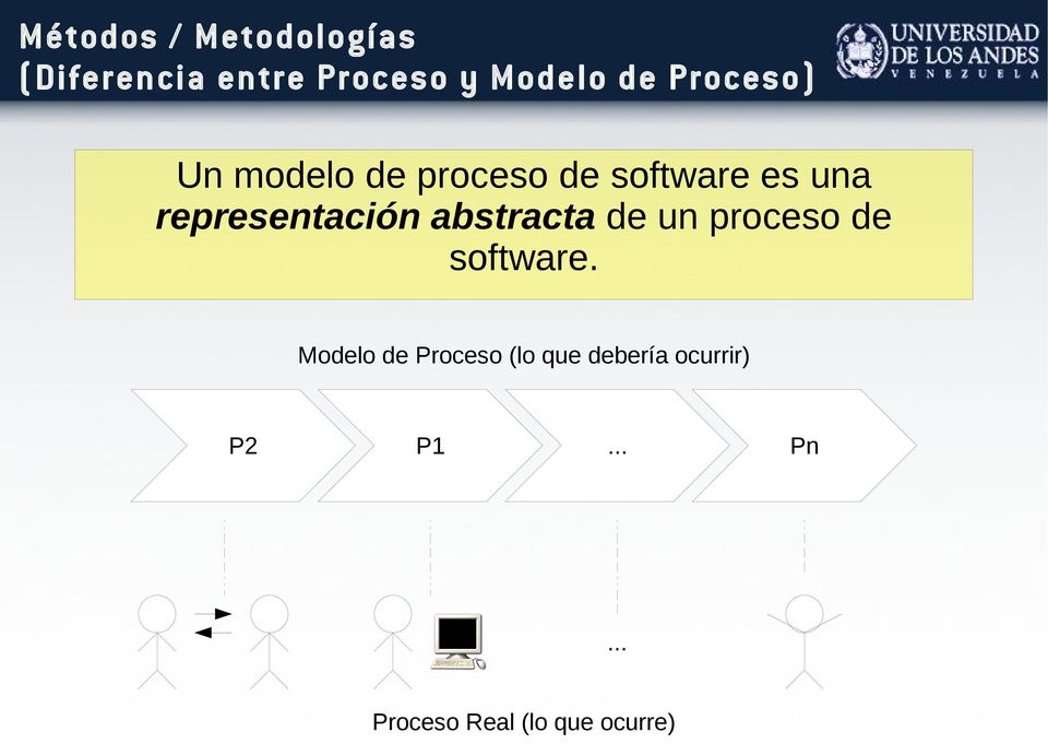 abstracta de un proceso de software.
