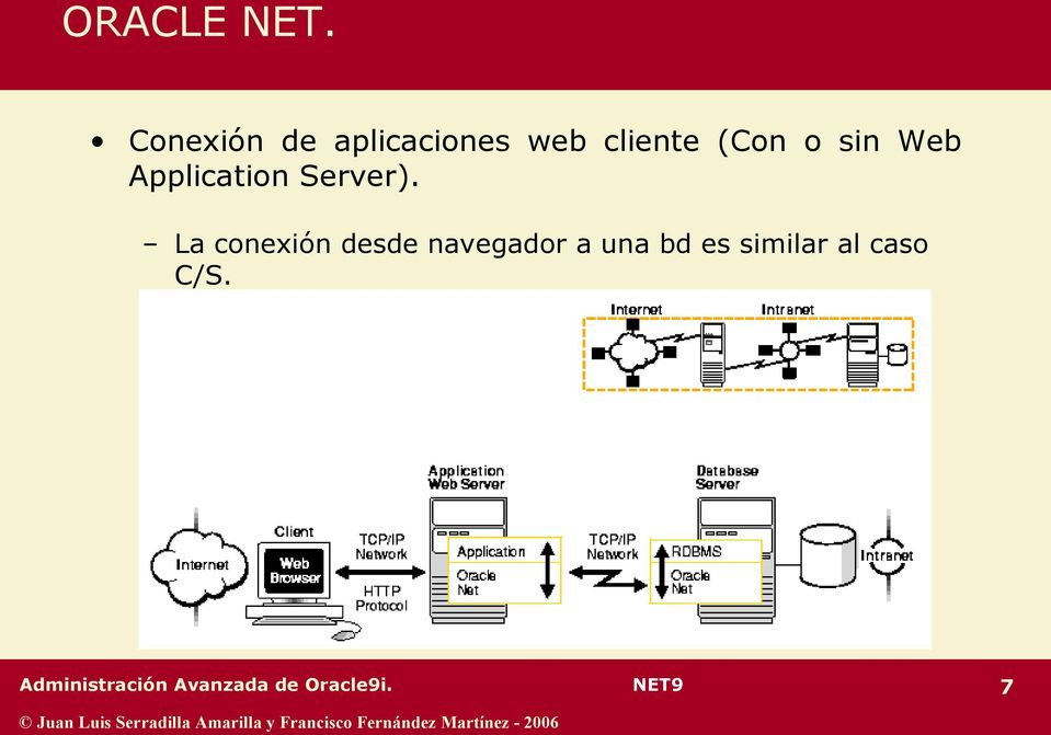 Web Application Server).