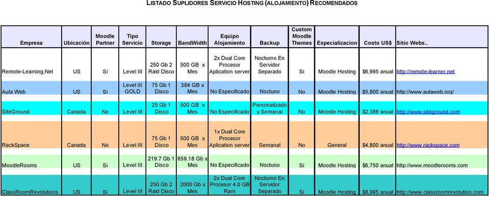 Net US Si Level III 250 Gb 2 Raid Disco 500 GB x Mes 2x Dual Core Procesor Aplication server Nocturno En Servidor Separado Si Moodle Hosting $6,995 anual http://remote-learner.