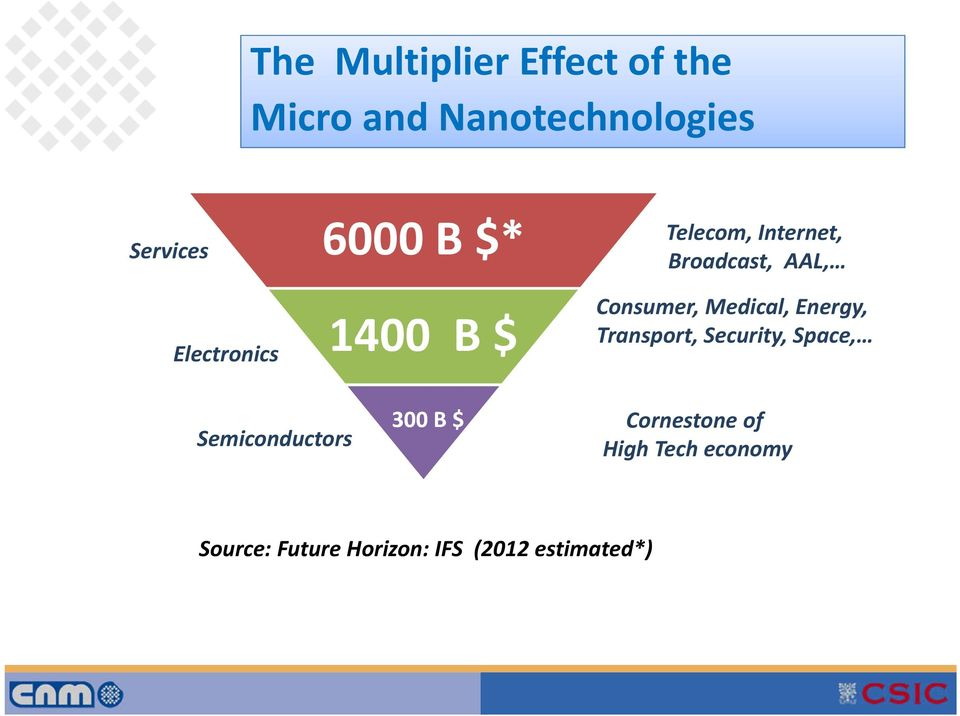Consumer, Medical, Energy, Transport, Security, Space, Semiconductors