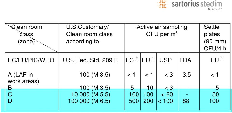 plates (90 mm) CFU/4 h EC/EU/PIC/WHO U.S. Fed. Std.
