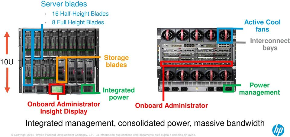 Onboard Administrator Insight Display Integrated power Onboard