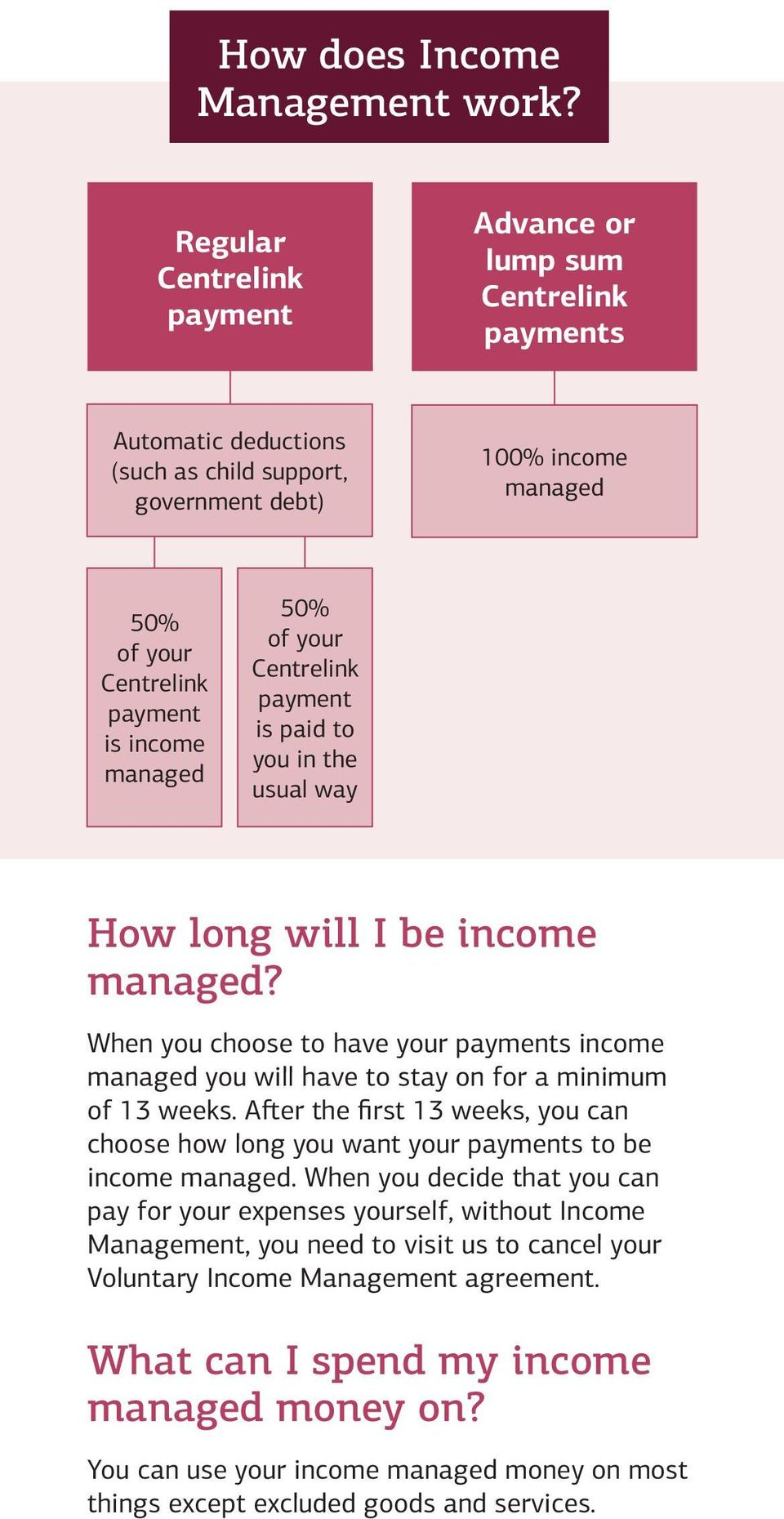 50% of your Centrelink payment is paid to you in the usual way How long will I be income managed?
