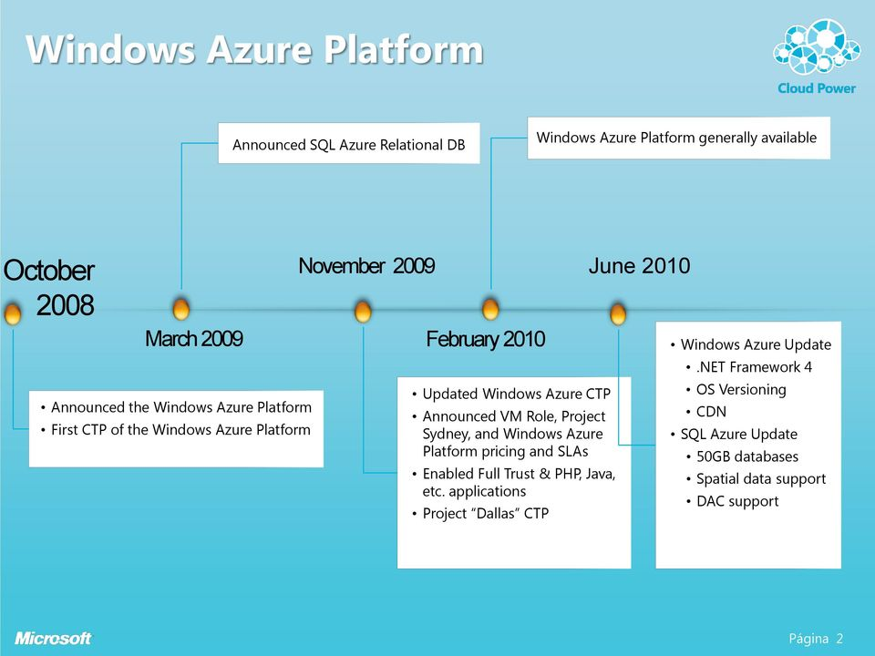 Role, Project Sydney, and Windows Azure Platform pricing and SLAs Enabled Full Trust & PHP, Java, etc.