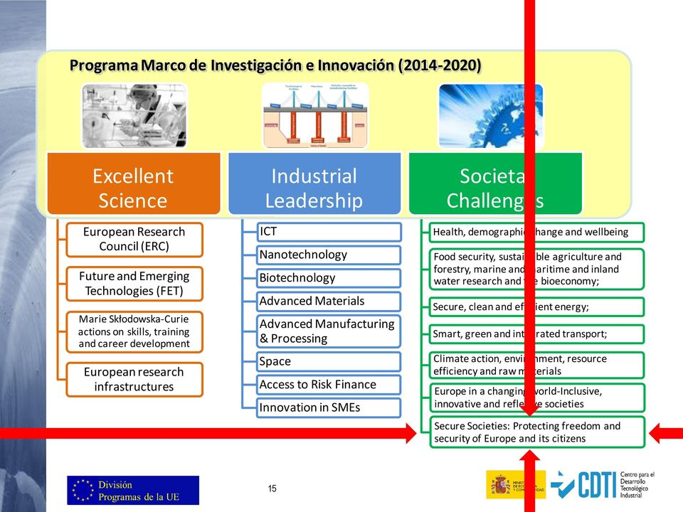 Innovation in SMEs Societal Challenges Health, demographic change and wellbeing Food security, sustainable agriculture and forestry, marine and maritime and inland water research and the bioeconomy;