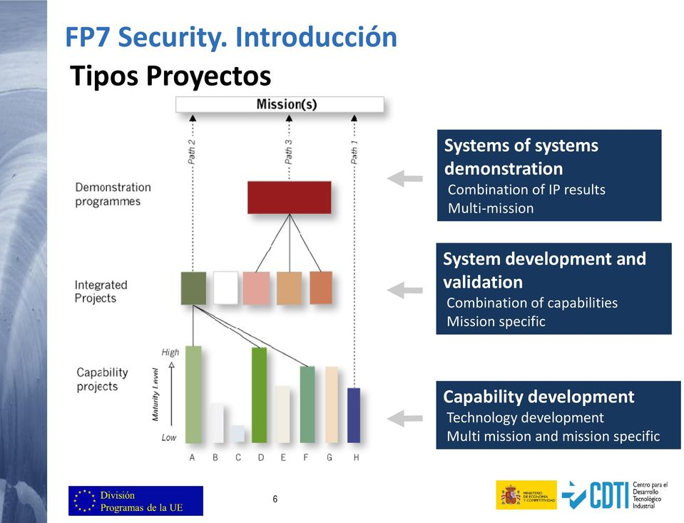 Combination of IP results Multi-mission System development and