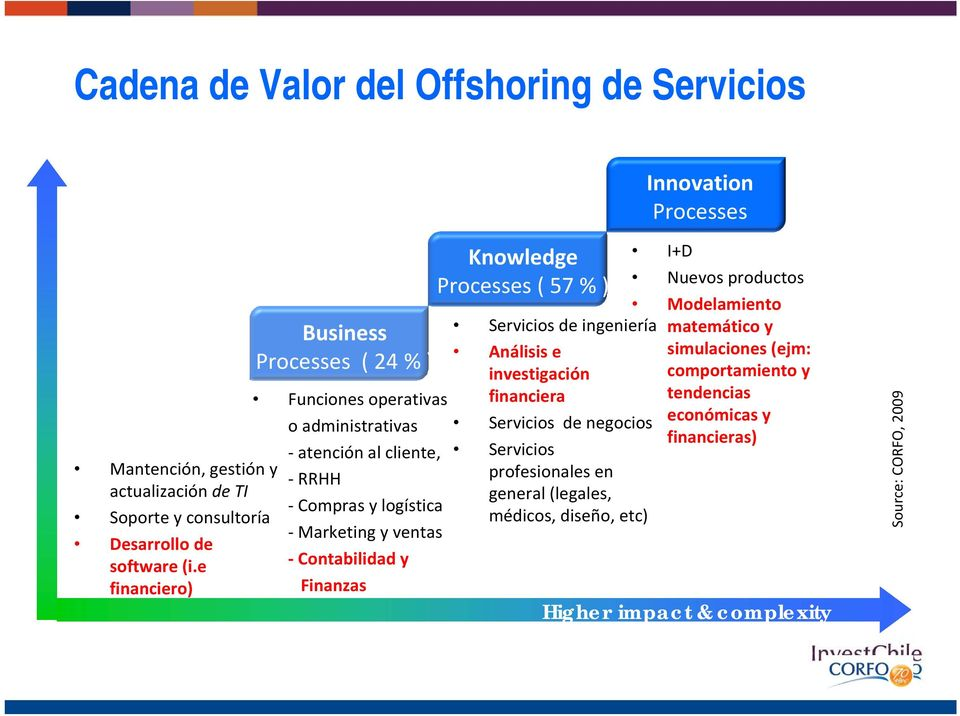 e financiero) Business Processes ( 24 % ) Higher Value Knowledge Processes ( 57 % ) Análisis e investigación Funciones operativas financiera o administrativas atención al cliente,