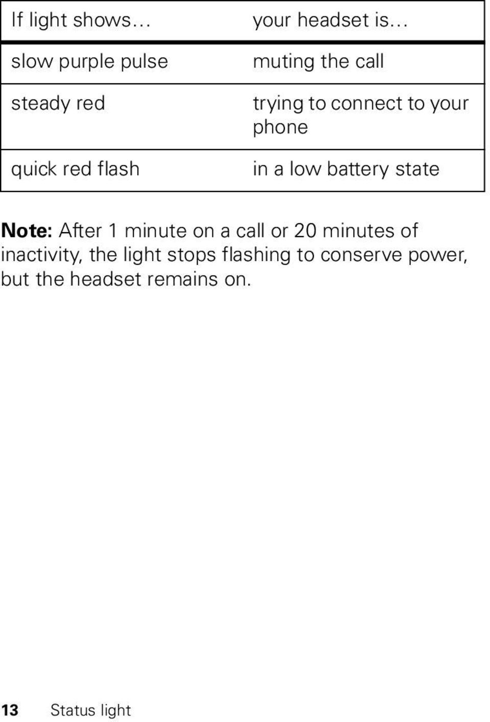 Note: After 1 minute on a call or 20 minutes of inactivity, the light