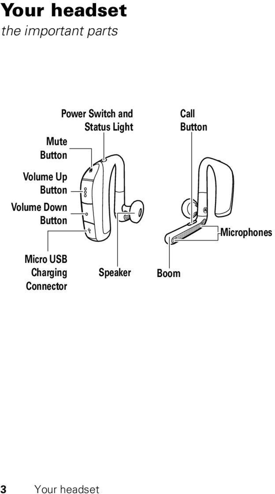Volume Down Button Call Button Microphones