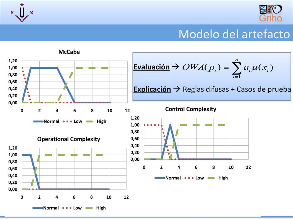 0,80 0,60 0,40 0,20 0,00 Control Complexity 0 2 4 6 8 10 12 Normal Low High Evaluación à