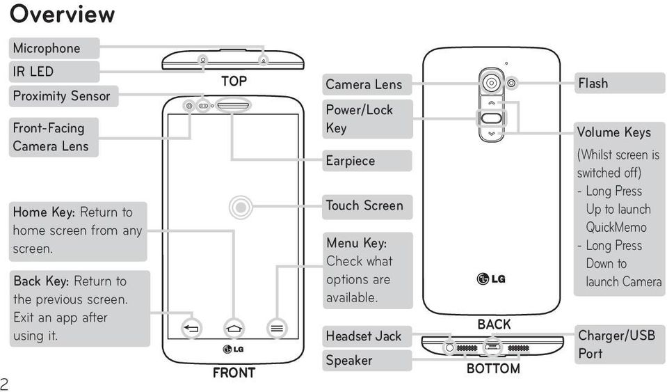 TOP FRONT Camera Lens Power/Lock Key Earpiece Touch Screen Menu Key: Check what options are available.