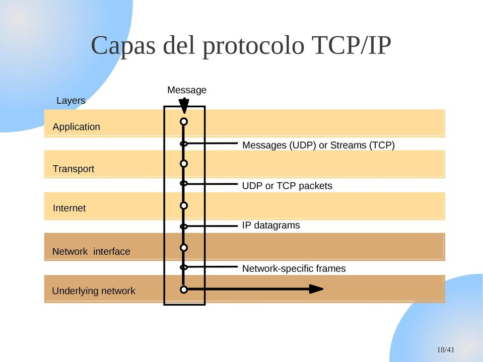 Transport Internet Network interface UDP or TCP
