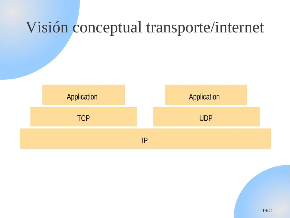 Application TCP