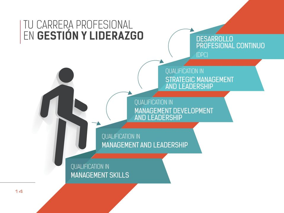 AND LEADERSHIP QUALIFICATION IN MANAGEMENT DEVELOPMENT AND