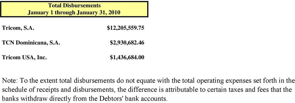 00 Note: To the extent total disbursements do not equate with the total operating expenses set forth