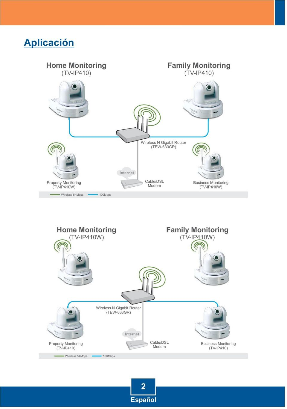 100Mbps Home Monitoring (TV-IP410W) Family Monitoring (TV-IP410W) Wireless N Gigabit Router (TEW-633GR)