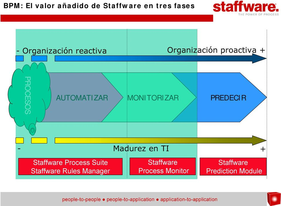 MONITORIZAR PREDECIR - Madurez en TI + Staffware Process Suite