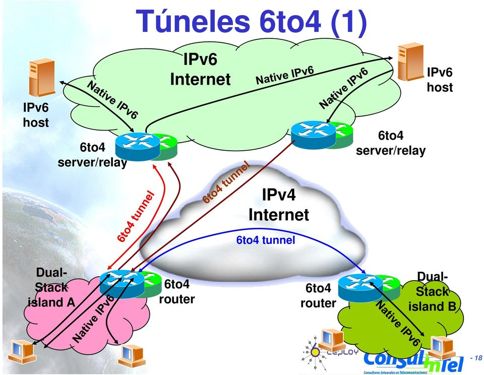 Internet 6to4 tunnel Dual- Stack island A
