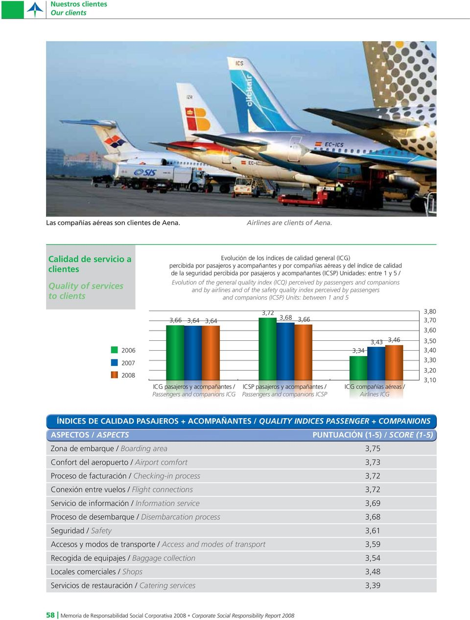 de la seguridad percibida por pasajeros y acompañantes (ICSP) Unidades: entre 1 y 5 / Evolution of the general quality index (ICQ) perceived by passengers and companions and by airlines and of the