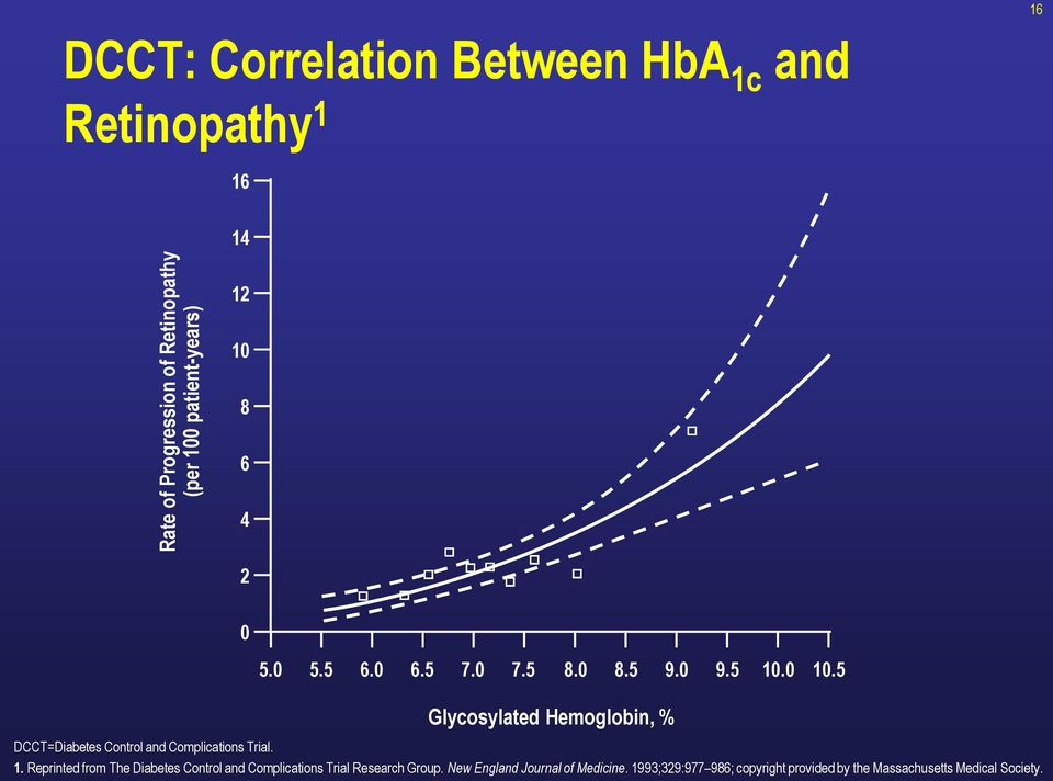 5 Glycosylated Hemoglobin, % DCCT=Diabetes Control and Complications Trial. 1.