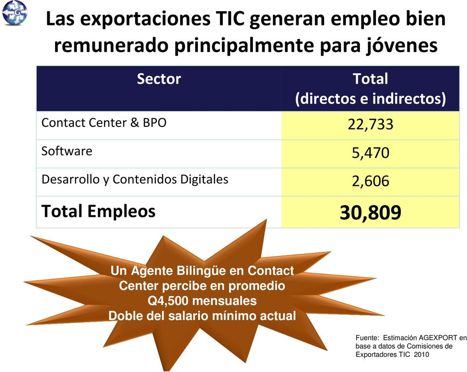 2,606 Total Empleos 30,809 Un Agente Bilingüe en Contact Center percibe en promedio Q4,500 mensuales