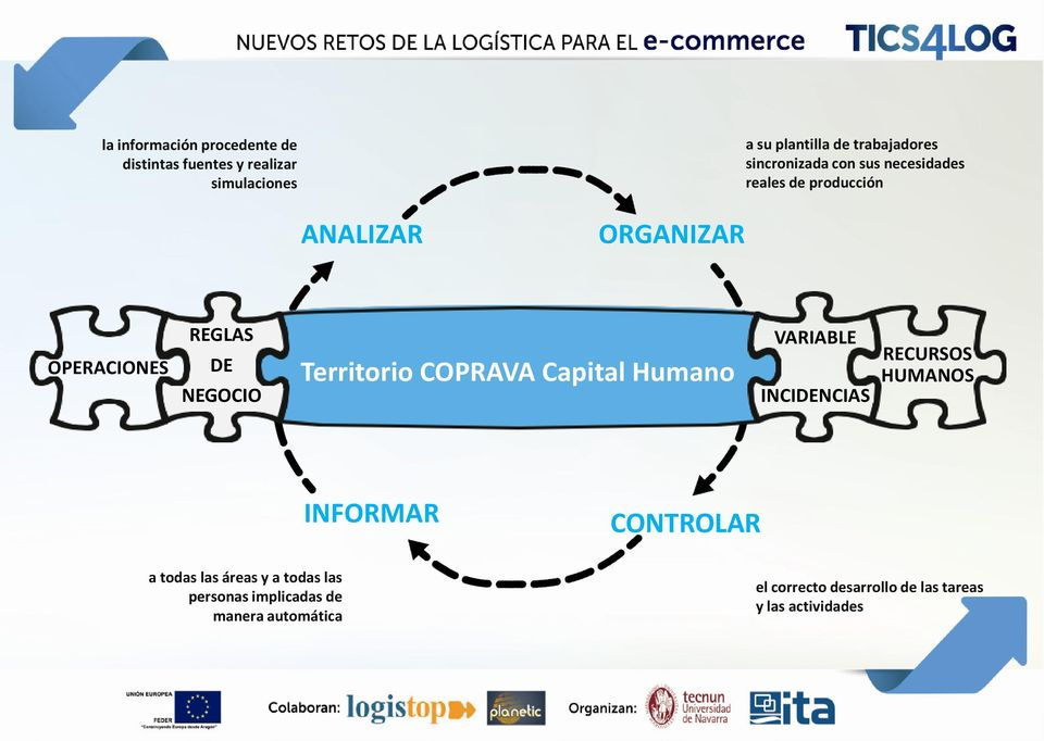 Capital Humano Territorio COPRAVA Capital Humano VARIABLE INCIDENCIAS HUMANOS INFORMAR CONTROLAR a todas las