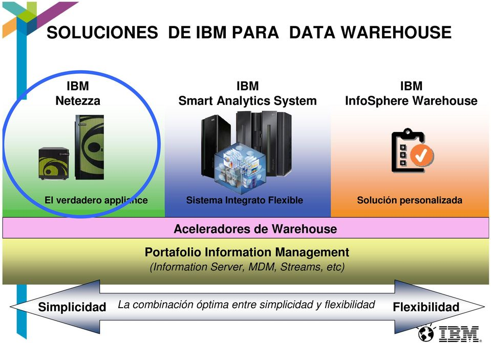 personalizada Aceleradores de Warehouse Portafolio Information Management (Information