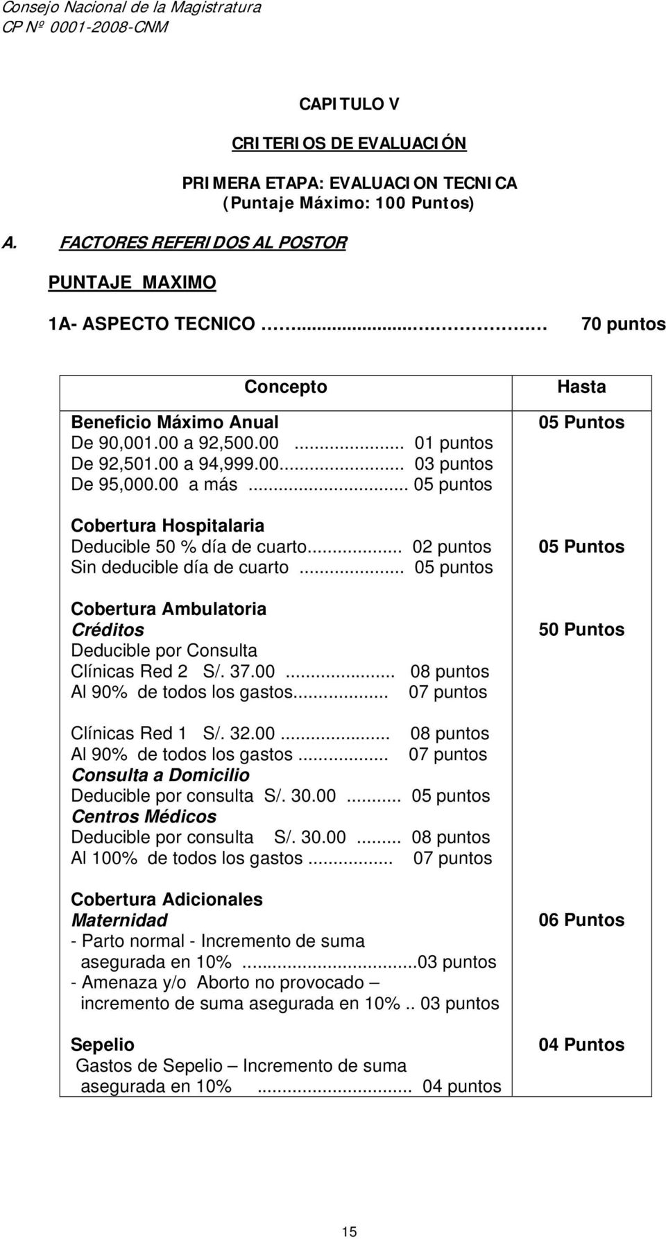 .. 05 puntos Cobertura Hospitalaria Deducible 50 % día de cuarto... 02 puntos Sin deducible día de cuarto... 05 puntos Cobertura Ambulatoria Créditos Deducible por Consulta Clínicas Red 2 S/. 37.00.