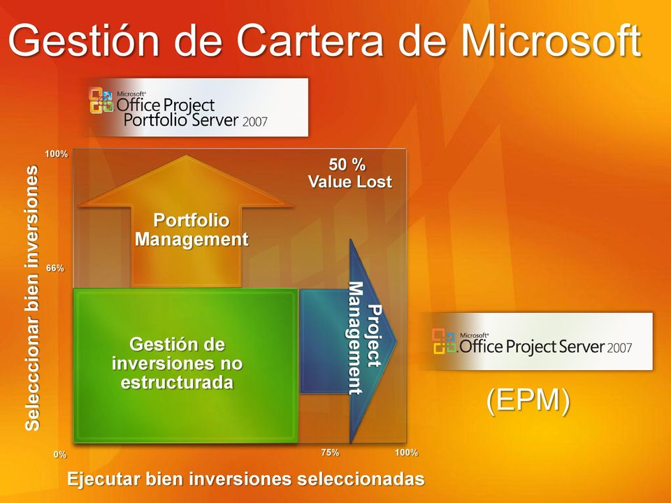 inversiones no estructurada Project Management