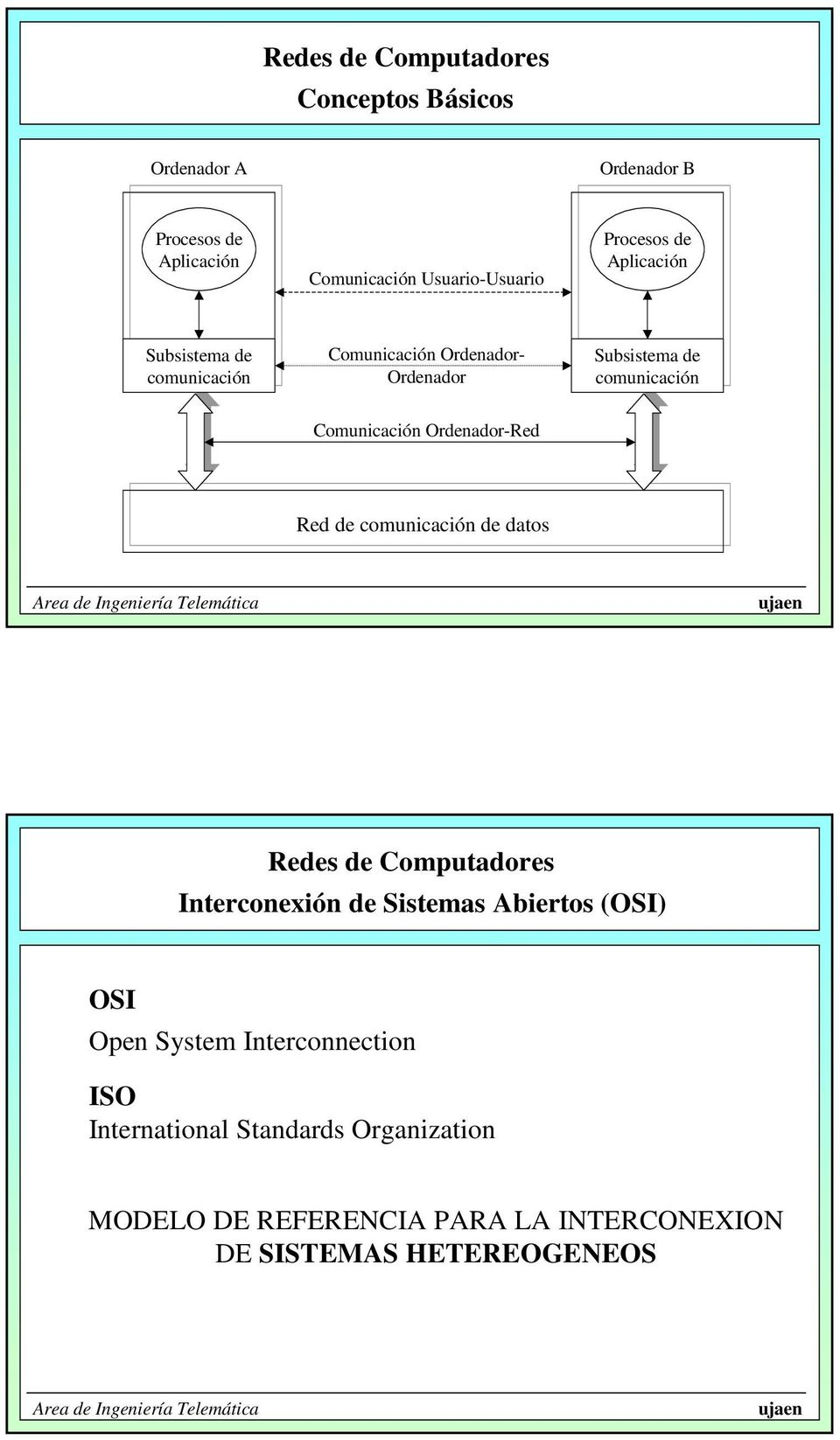comunicación Comunicación Ordenador-Red Red de comunicación de datos OSI Open System Interconnection