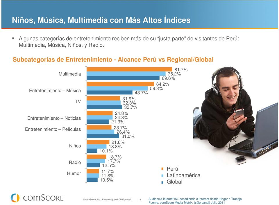 Entretenimiento Películas Entertainment - Movies Niños Kids Radio Humor Humor 43.7% 31.9% 32.3% 33.7% 24.8% 24.8% 21.3% 23.7% 26.4% 31.0% 21.6% 18.8% 10.1% 18.7% 17.7% 12.5% 11.7% 11.8% 10.5% 81.