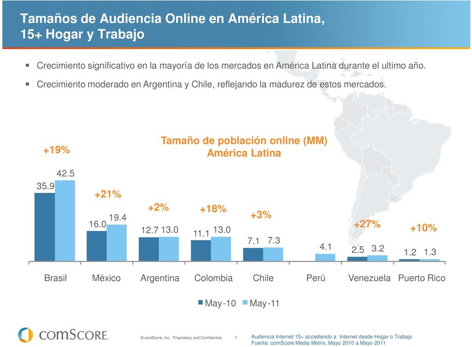+19% Online Population Sizes (MM) Tamaño Latin de población America online (MM) América Latina 42.5 35.9 +21% 19.4 16.0 +2% +18% 12.7 13.0 11.1 13.0 +3% 7.1 7.
