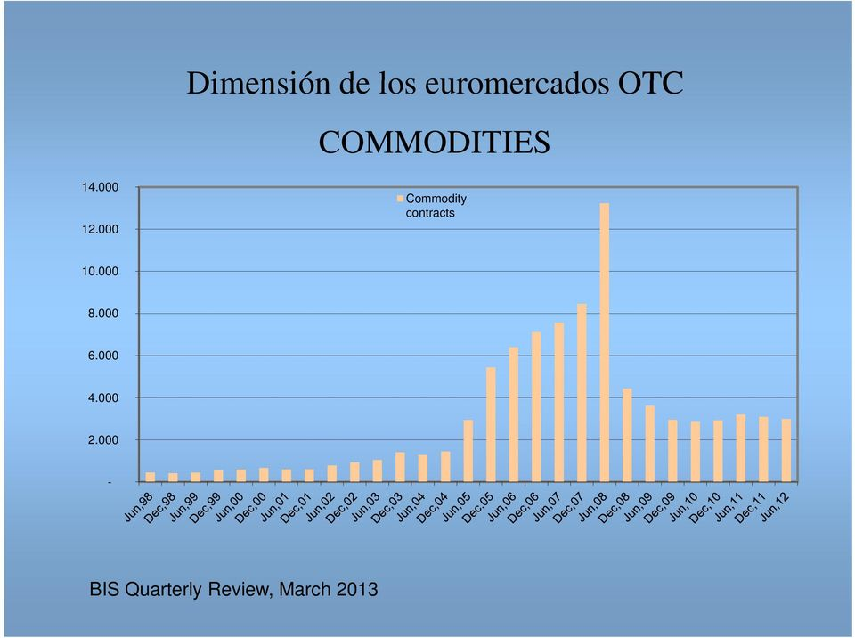 000 Commodity contracts 10.000 8.