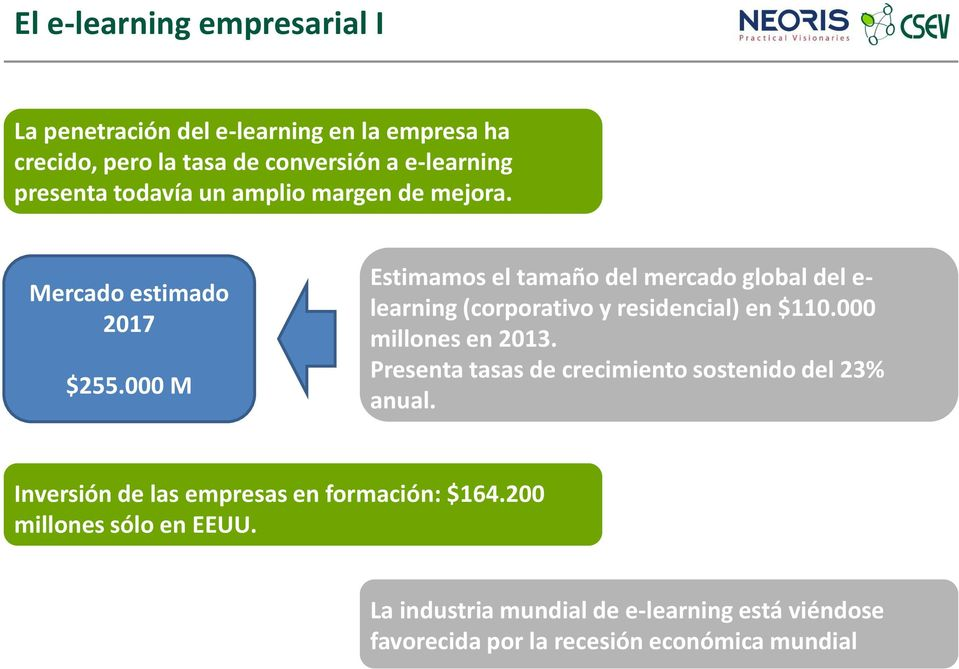 000 M Estimamos el tamaño del mercado global del e- learning (corporativo y residencial) en $110.000 millones en 2013.