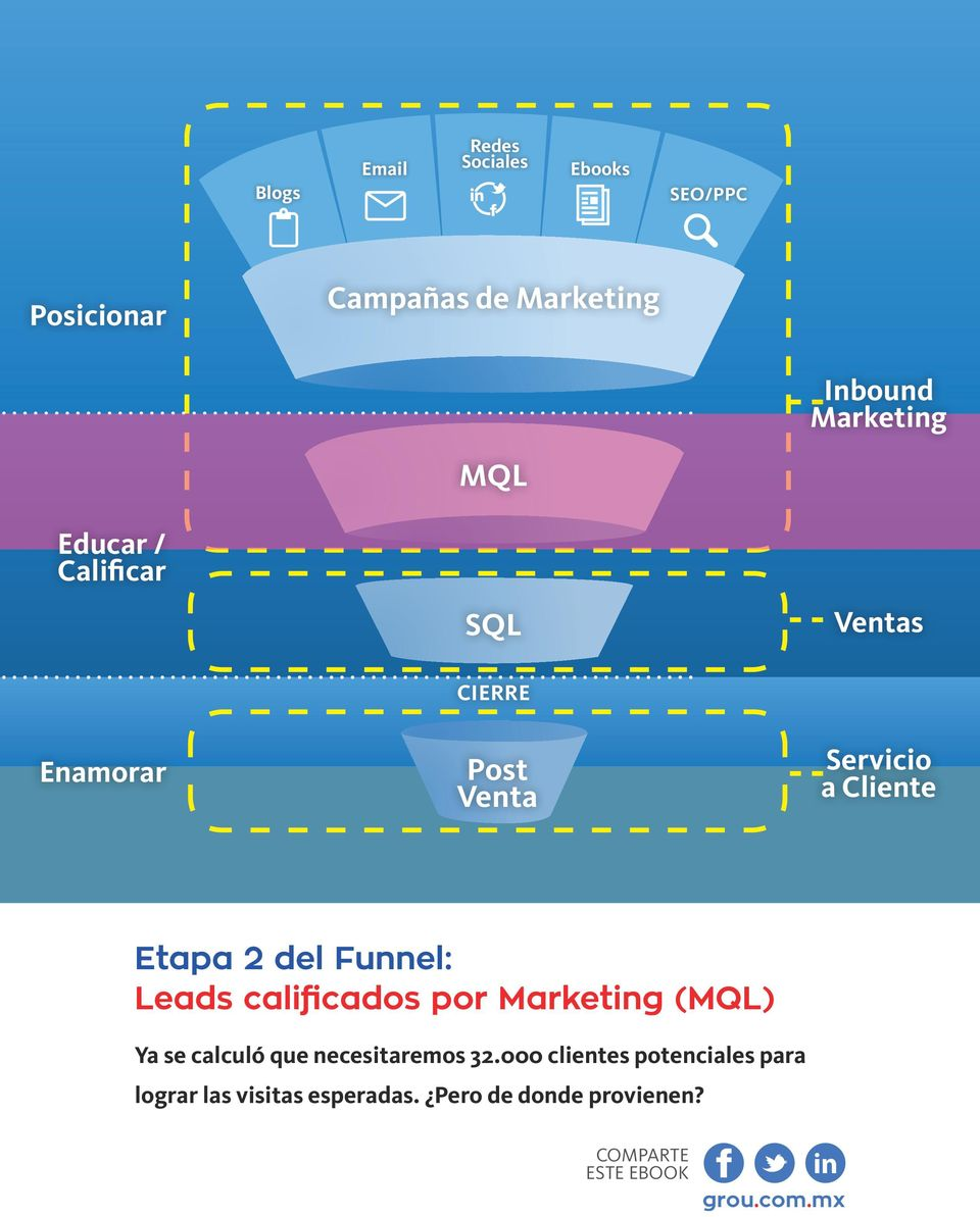 Servicio a Cliente Etapa 2 del Funnel: Leads calificados por Marketing (MQL) Ya se calculó