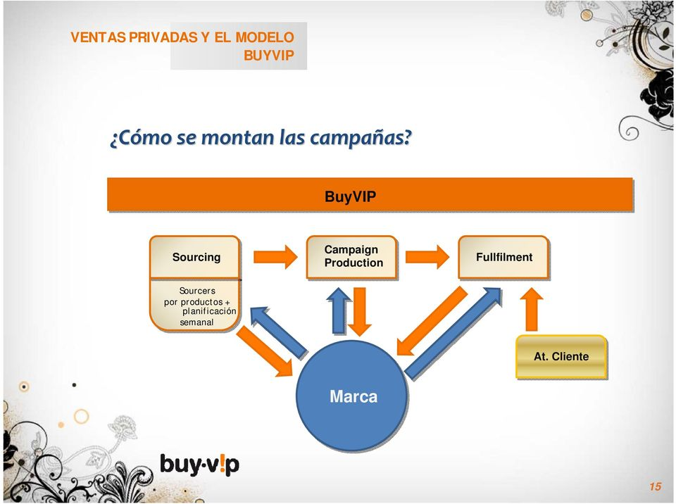 BuyVIP Sourcing Campaign Production